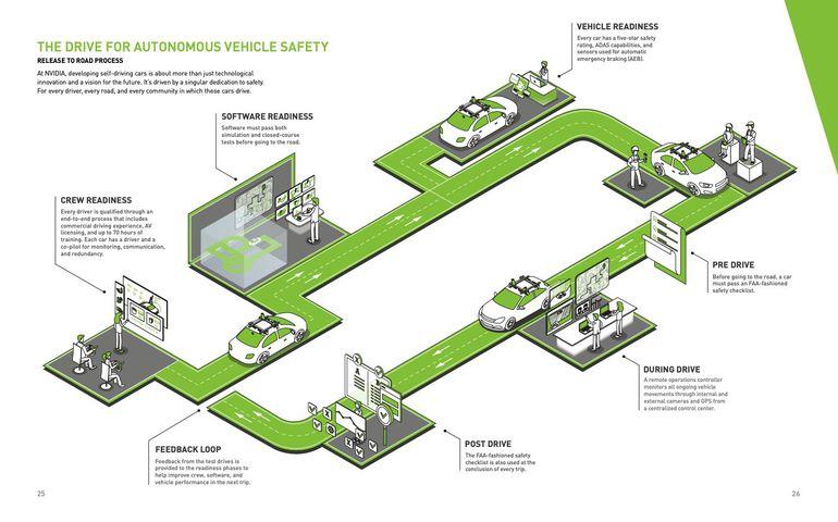 Nvidia a rendu au gouvernement un rapport sur la sécurité de ses systèmes de voitures autonomes