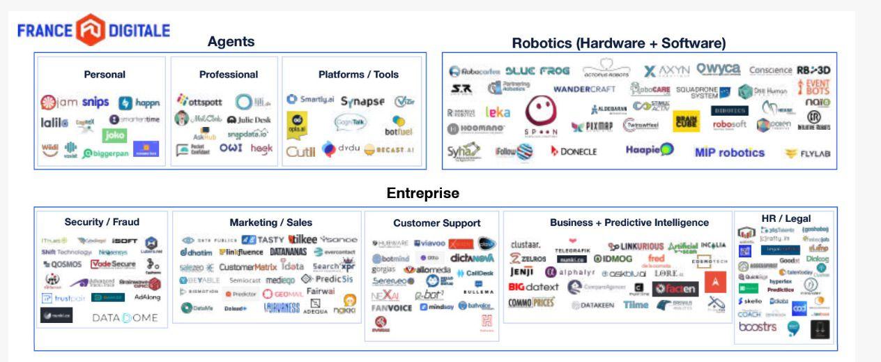 Logos des entreprises référencées par le rapport cité dans l'article