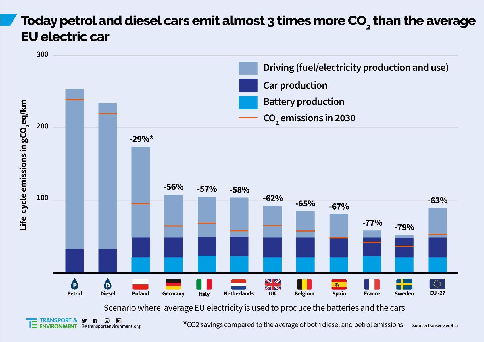 Graphique sur les niveaux de pollution des voitures électriques.