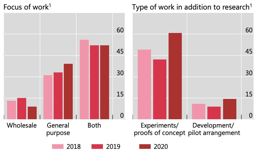 Quel stade de développement des MNBC pour les banques centrales ?