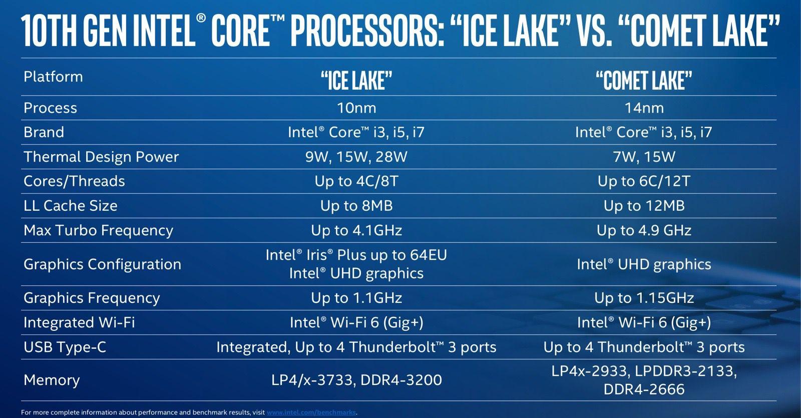 Jusqu'à 6 cores sur les processeurs de nos futurs MacBook Pro 13 grâce à Intel ?