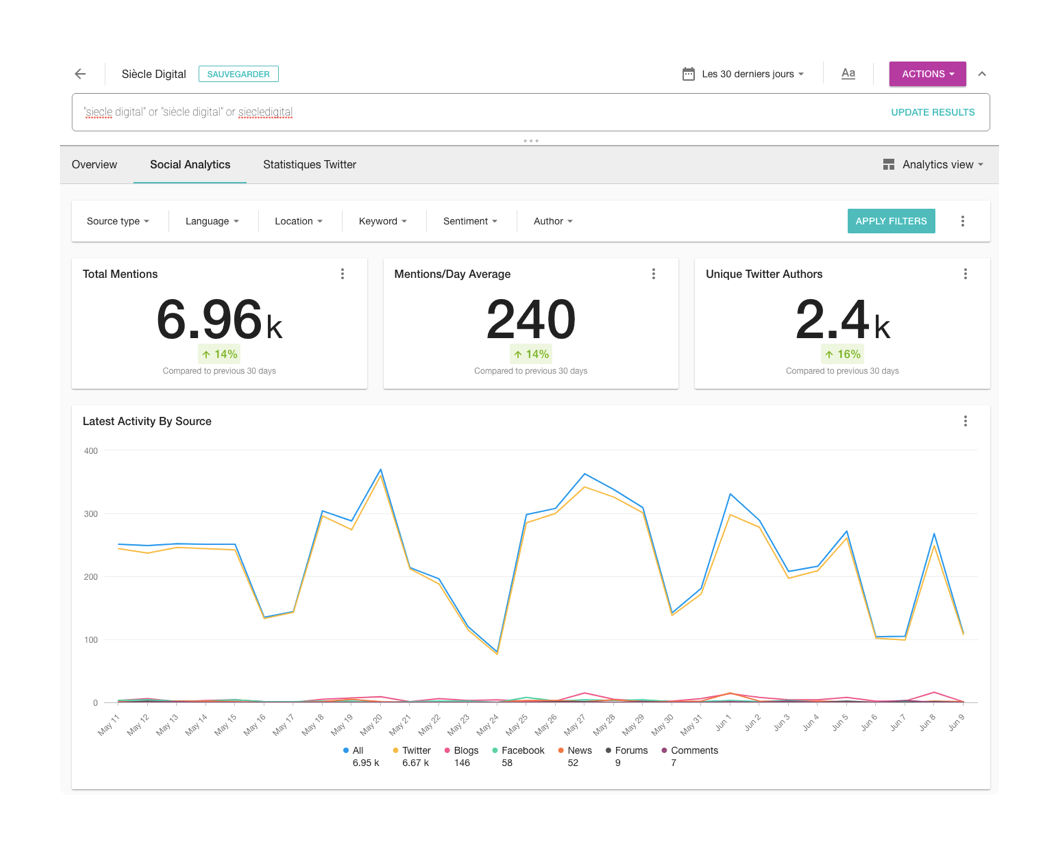 un dashboard de Meltwater