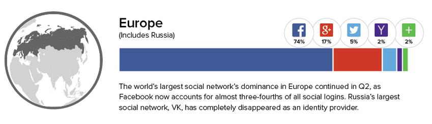 Social-Login-Place2