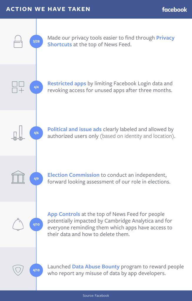 Facebook lance un programme qui récompensera les utilisateurs rapportant des abus de collecte de données
