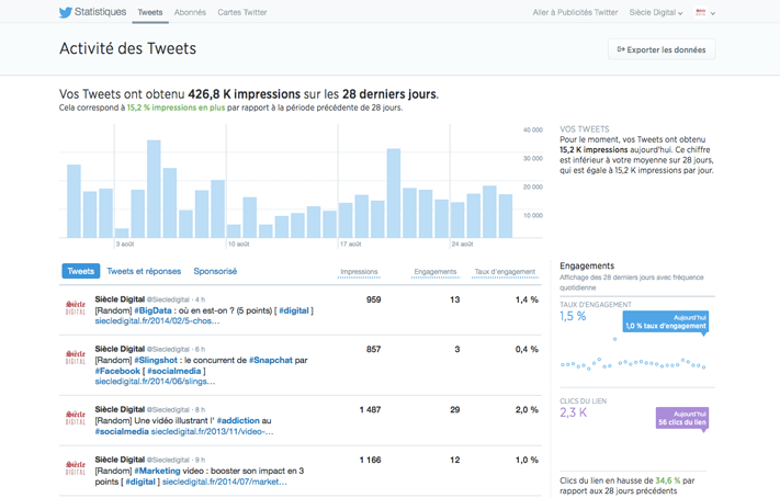 Tableau de bord @siecledigital - Twitter Analytics