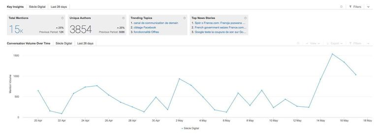 Brandwatch reporting marque