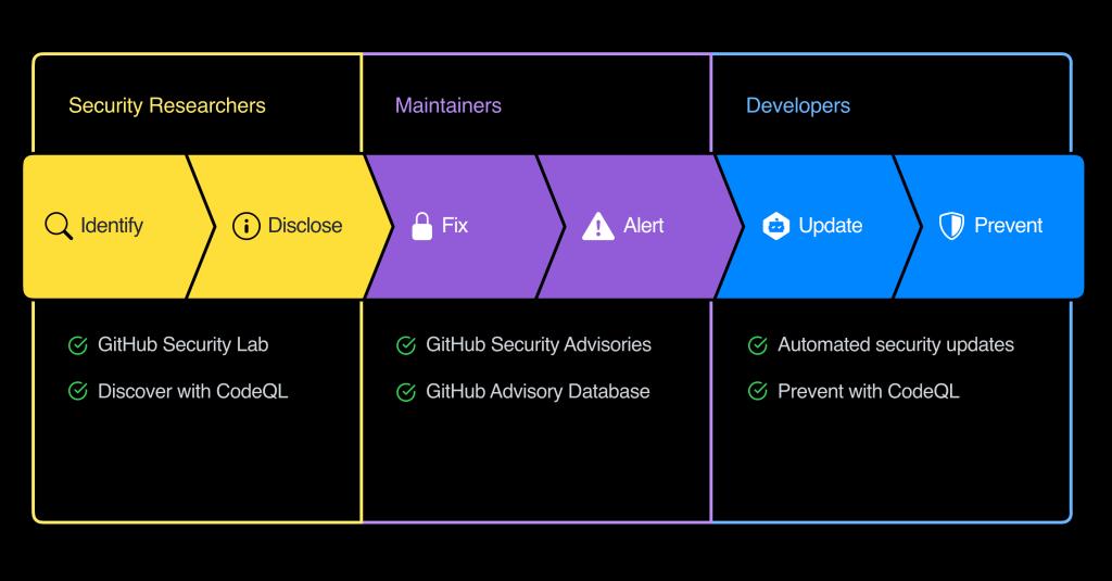 Graphique sur la sécurisation des logiciels