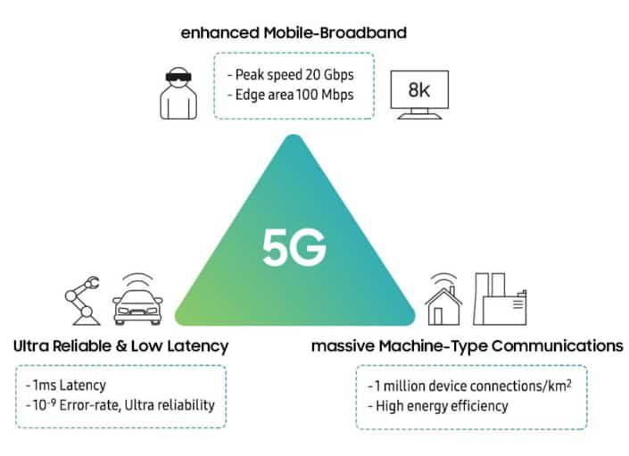 fonctionnement réseau 5G