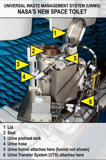 Schéma des toilettes de l'ISS