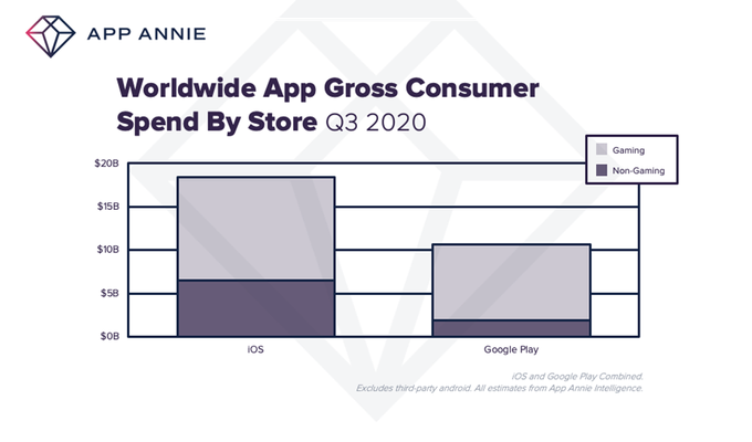 Graphique des dépenses enregistrées pour les applications mobiles dans le monde.