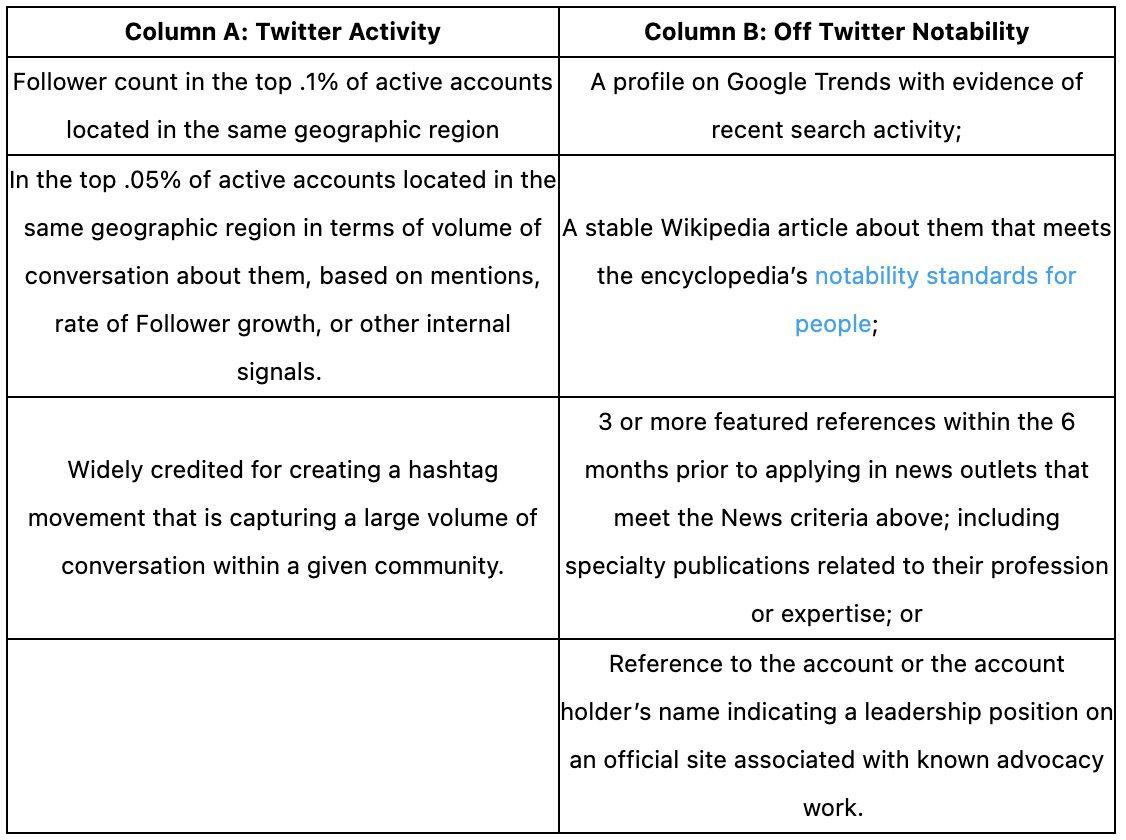 """La tableau des critères devant être remplis pour accéder à la certification Twitter dans la catégorie """"comptes d'activistes, d'organisateurs ou d'individus influents"""""""