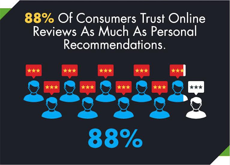 88% des consommateurs font autant confiance aux avis clients qu'aux recommandations de bouche-à-oreille