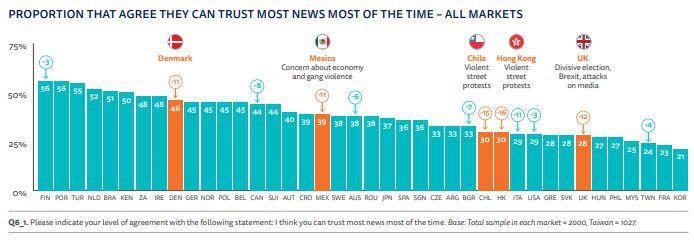 graphique sur la confiance dans les médias dans 40 pays