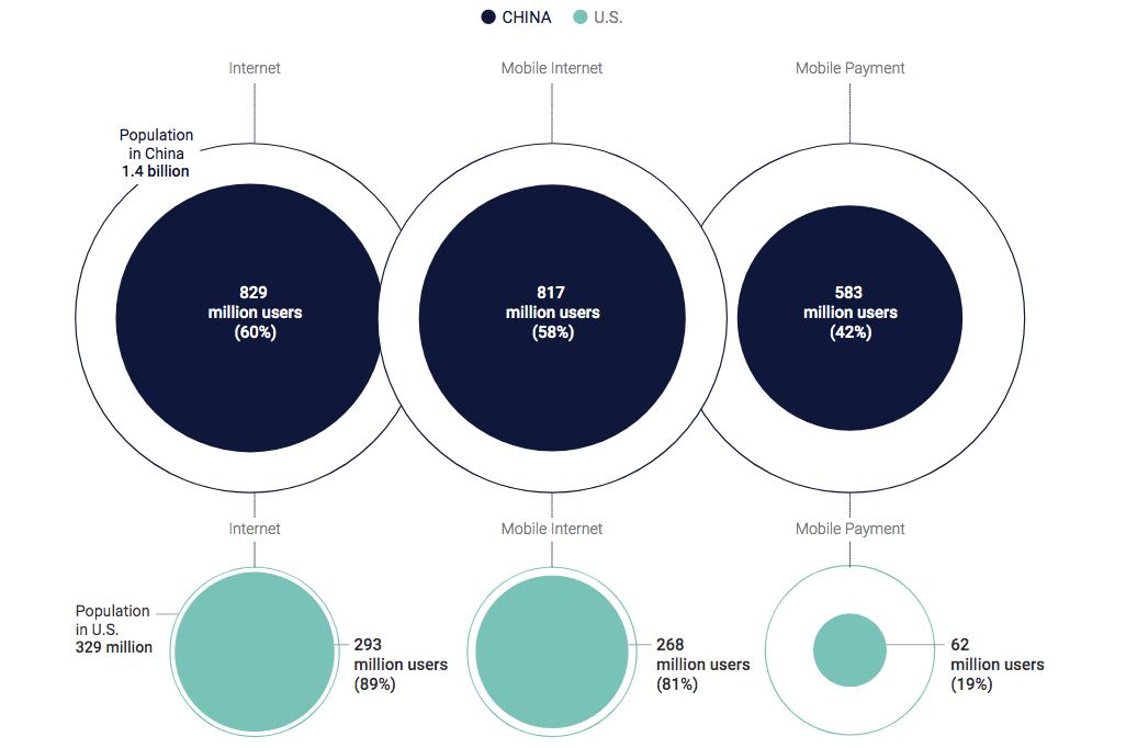 Graphique expliquant l'évolution du service internet chinois