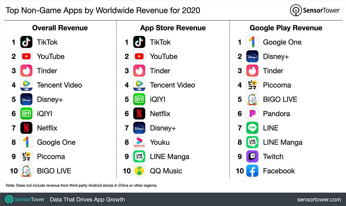 Graphique des applications ayant généré le plus de recettes au niveau mondial en 2020 (hors catégorie des jeux mobiles).