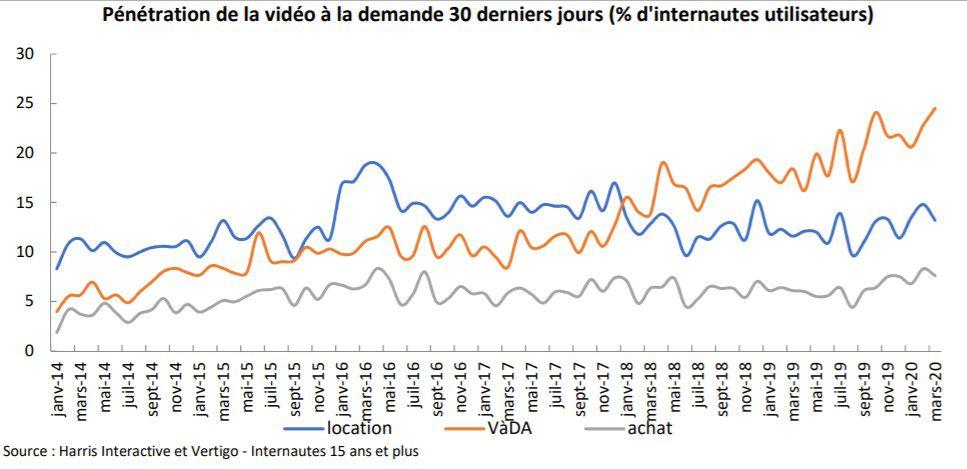 courbe sur l'évolution des différentes formes de Vidéo à la demande