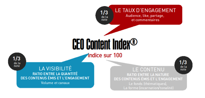 CEO content index