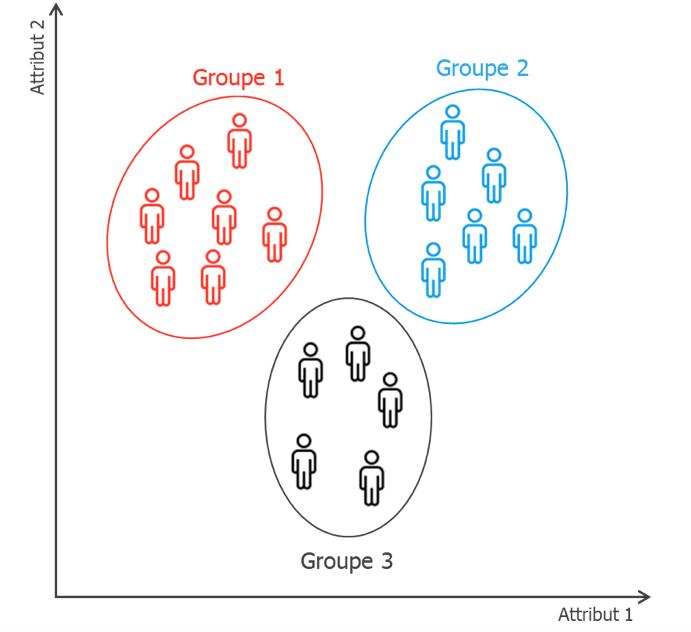 Exemple de clustering en trois groupes sur une population avec deux attributs