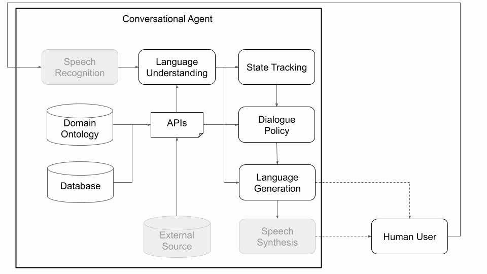 Plato : la nouvelle plateforme d'Uber pour tester l'IA conversationnelle