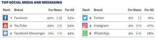 Pourcentage d'utilisation des réseaux sociaux pour consulter les médias en France