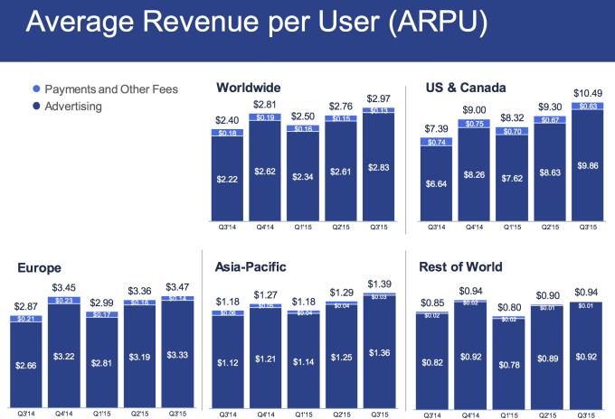 La valeur d'un utilisateur de Facebook ? C'est en moyenne 2,97$. Aux États-Unis, c'est 10,49$ et en Europe 3,47$.