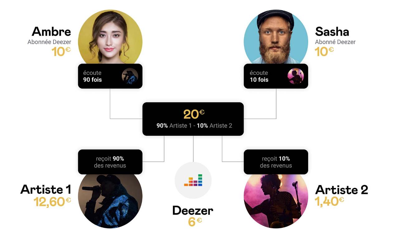 Deezer propose un reversement plus équitable aux artistes