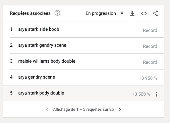 game of thrones recherche google maisie williams arya stark