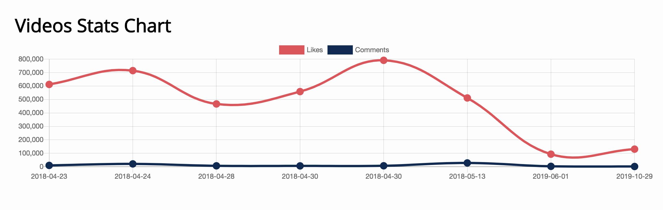 outil analyse likes et followers sur TikTok