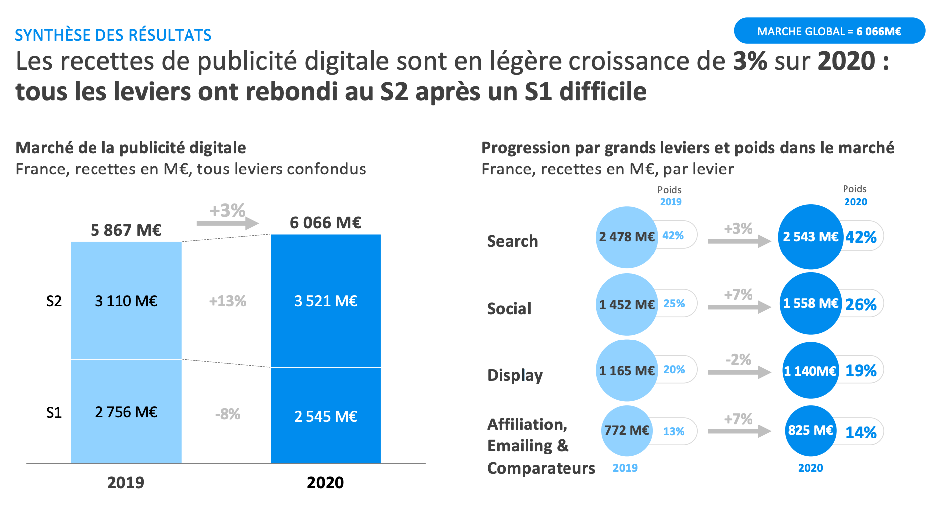 Evolution de la publicité digitale globale entre 2019 et 2020