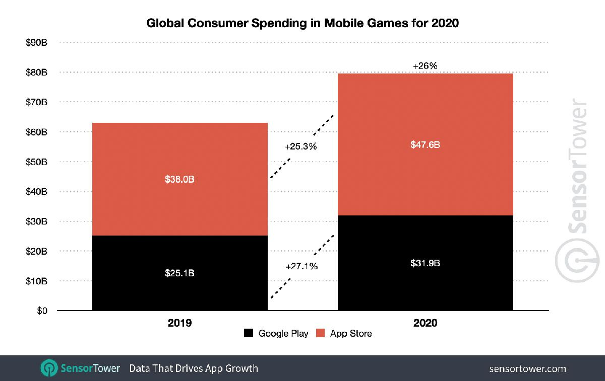 Graphique des dépenses mondiales des consommateurs sur les applications de jeux mobiles en 2020.