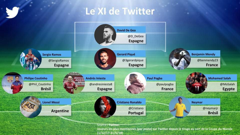 11 joueurs Twitter coupe du monde 2018