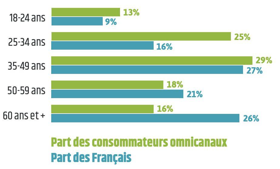 La répartition des consommateurs omnicanaux par tranche d'âge.