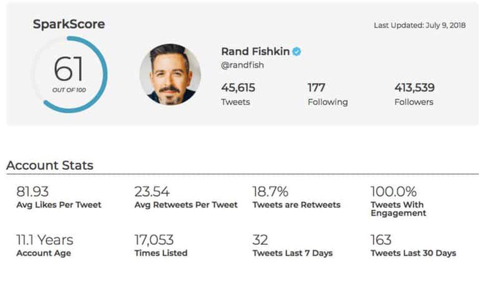 SparkScore, un outil gratuit pour comparer l'influence des comptes Twitter