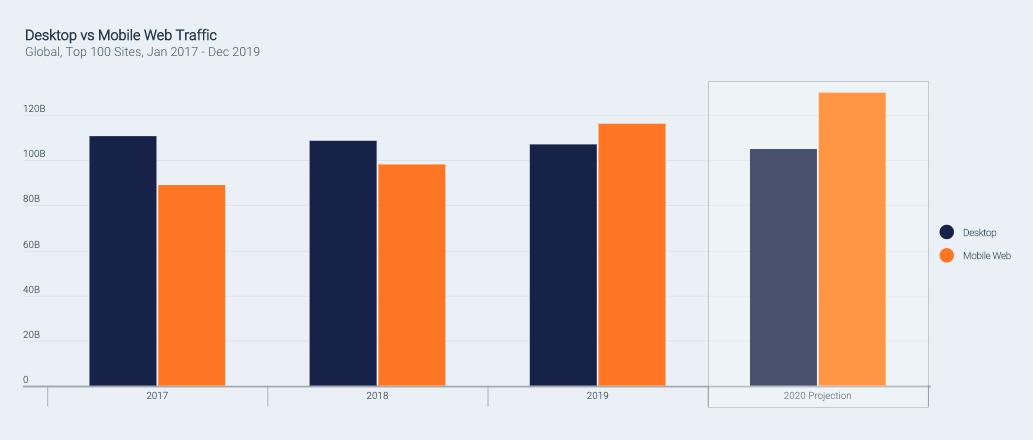 Étude 2020 Digital Trends de Similarweb