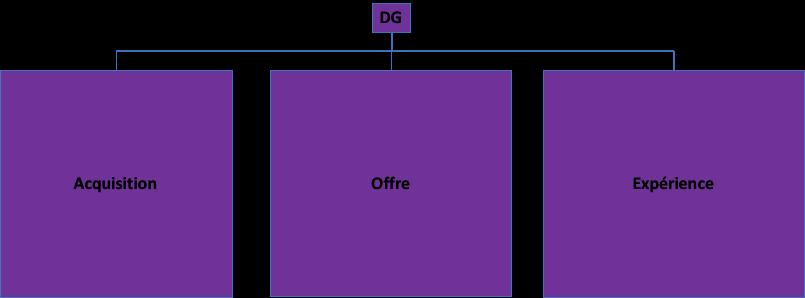 graph organisation