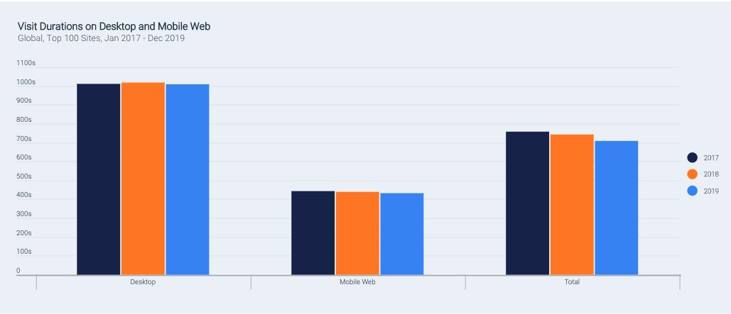 Durée moyenne des visites sur desktop et mobile en 2017, 2018, et 2019, sur les 100 sites les plus importants
