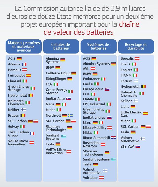 Tableau présentant les entreprises participant au projet de batteries européen en quatre catégories : matières premières, cellules de batterie, systèmes de batterie, recyclage et durabilité.