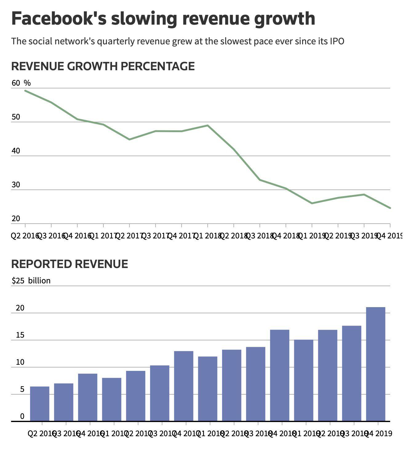 La croissance des revenus de Facebook diminue.