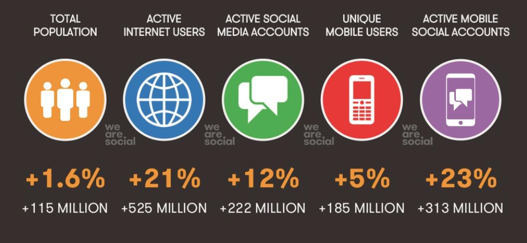 we are social évolution web 2015