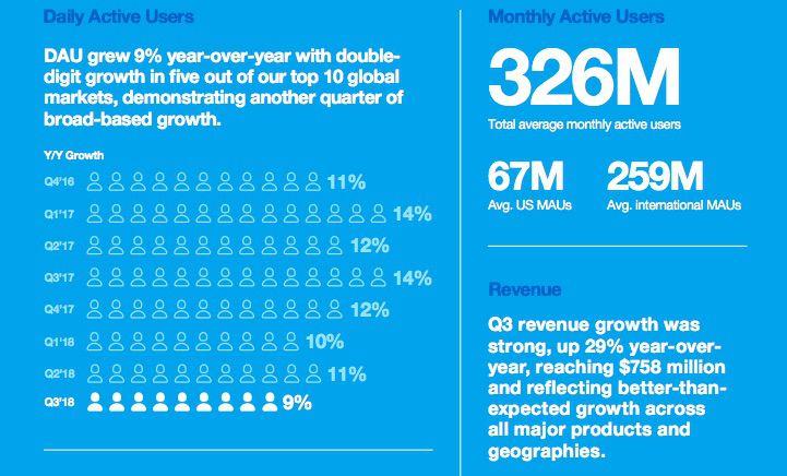 Malgré une perte de 9 millions d'utilisateurs, Twitter reste rentable pour le troisième trimestre