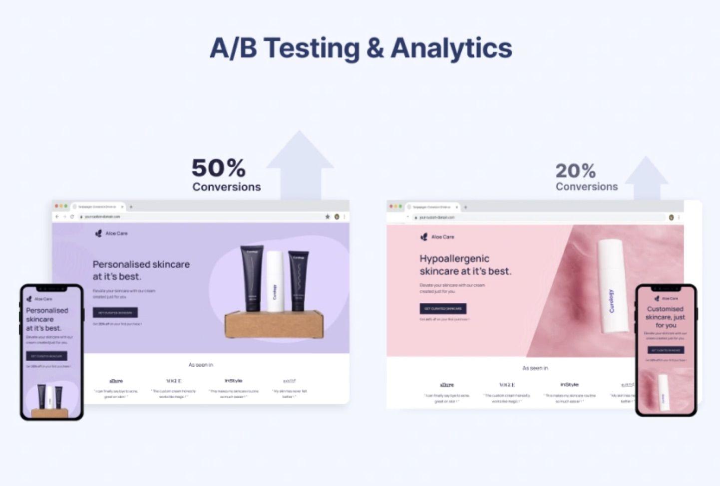 fonctionnalité d'A/B testing dans Swipe Pages