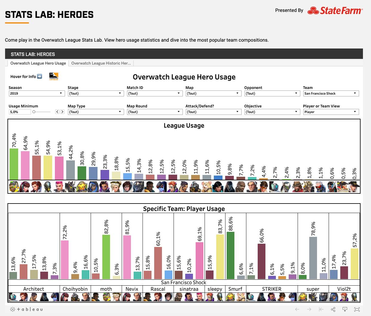 Capture d'écran de la partie dédiées aux statistiques sur les personnages d'Overwatch dans le Stats Lab