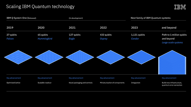 Infographie présentant les diverses étapes d'IBM pour arriver à dépasser les 1000 qubits en 2023