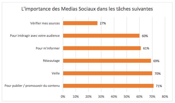 comportements-journalistes-reseaux-sociaux-principales-fonctions