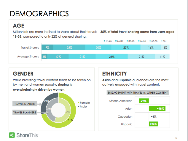 Analyse démographique des social sharers du voyage