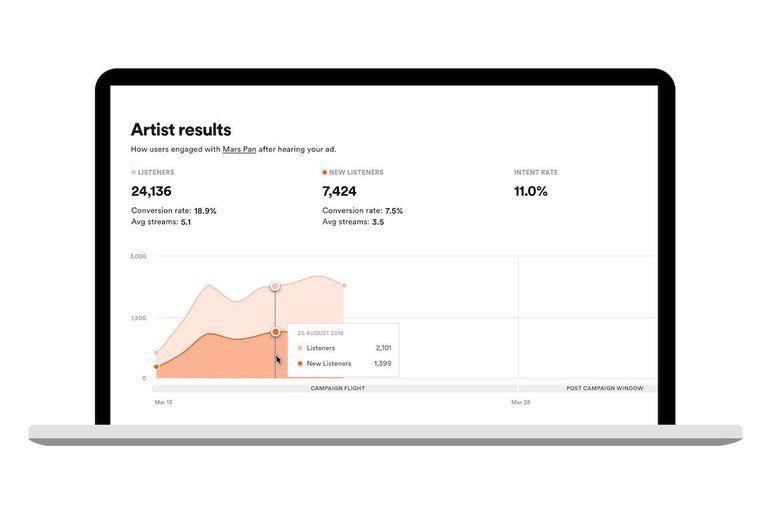 Spotify lance un nouvel outil d'analyse.