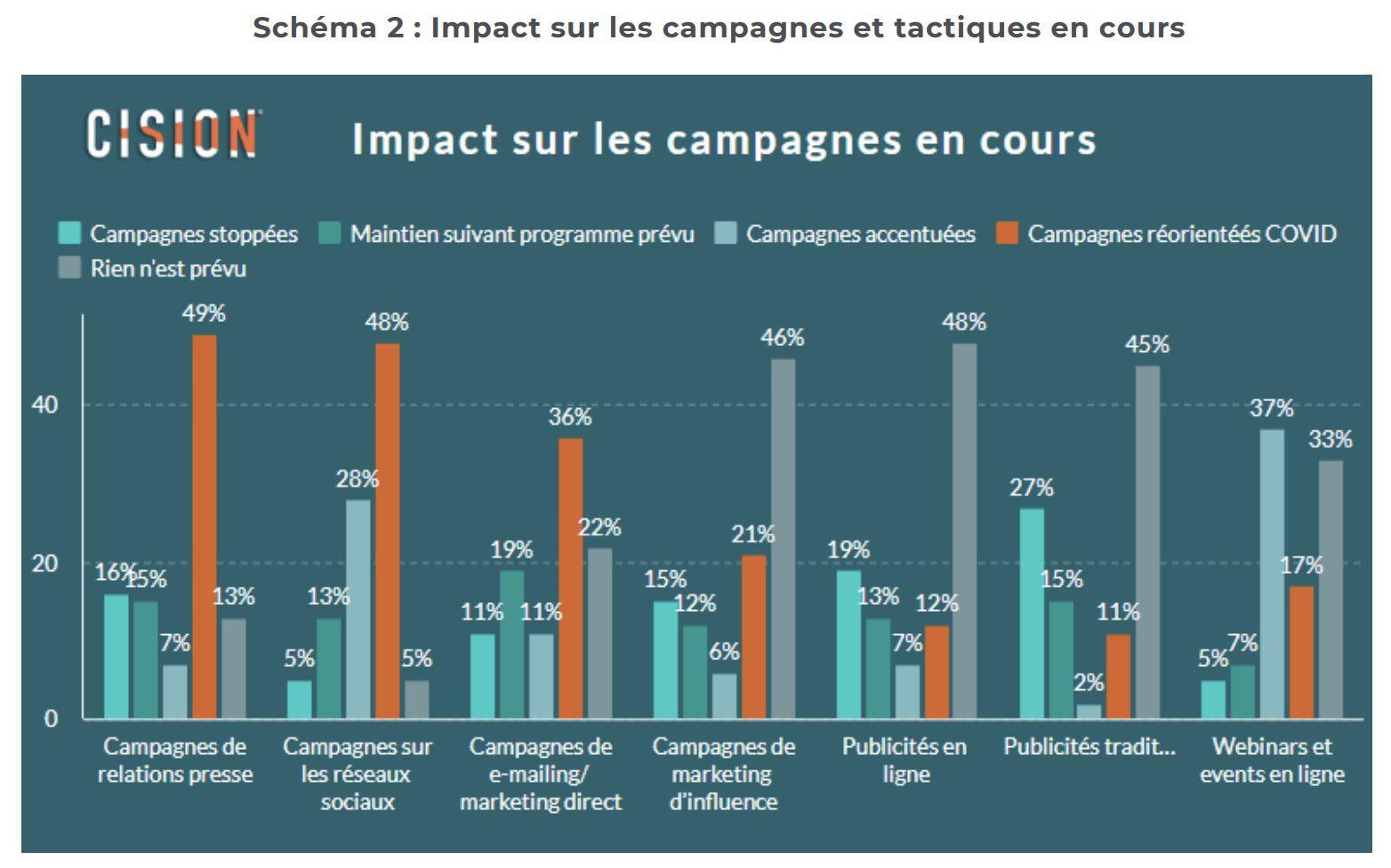 schéma présentant l'impact du COVID-19 sur les campagnes marketing
