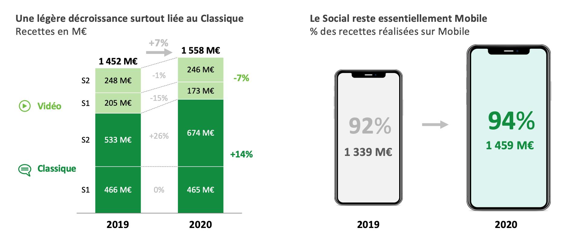 Evolution de la publicité Social Media entre 2019 et 2020