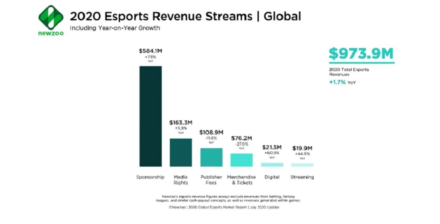 tableau représentants les sources de revenus de l'eSport