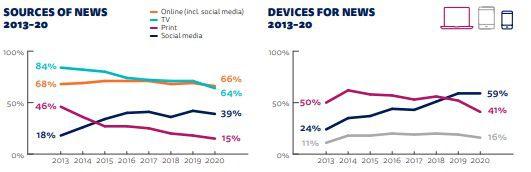 Graphique sur l'utilisation à travers le temps pour consulter les médias